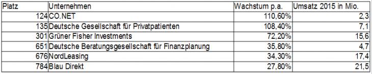 Die 6 wachstumsstärksten Finanzdienstleister Deutschlands