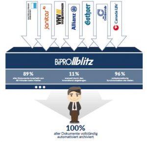 BiPRO-Blitz-Technologie