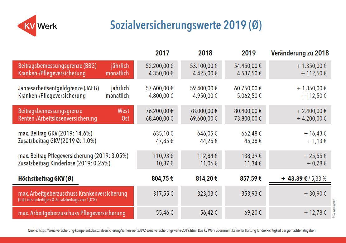 Änderungen der Sozialversicherungswerte von 2017 bis 2019