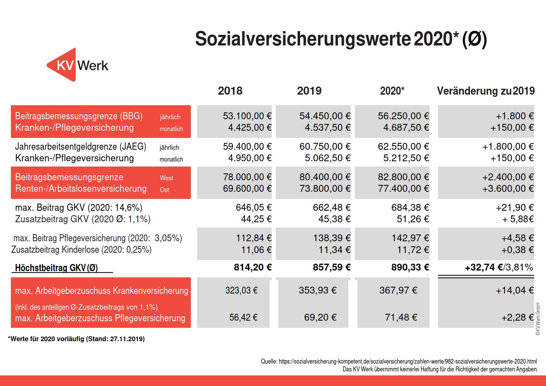 Änderungen der Sozialversicherungswerte 2020