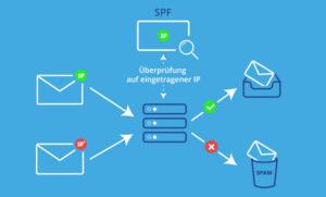 Ein SPF-Eintrag ist wichtig, um abgelehnte E-Mails und Spam zu vermeiden